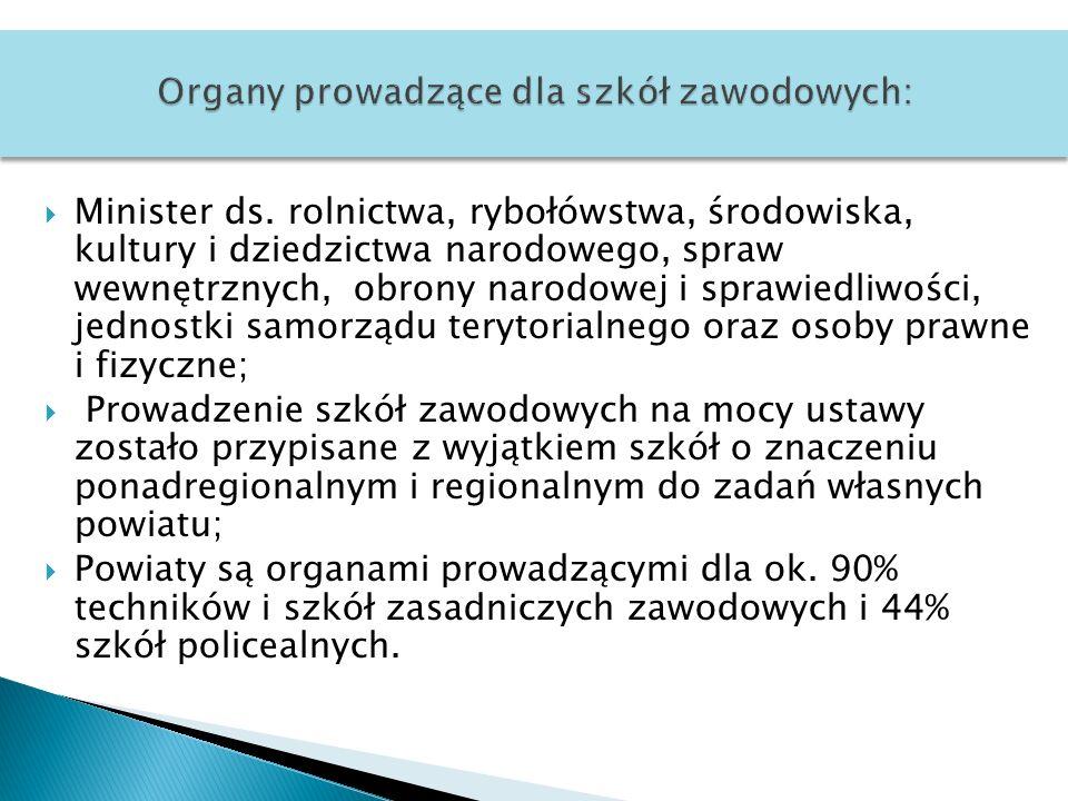 Organy prowadzące dla szkół zawodowych: