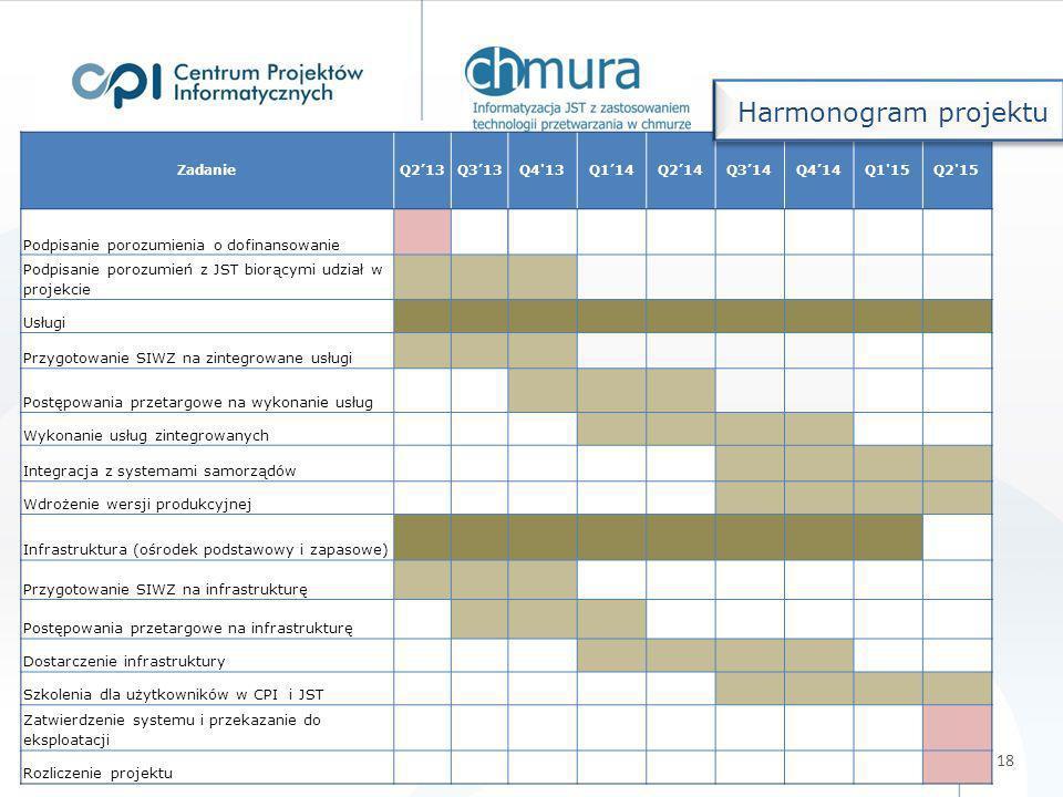 Harmonogram projektu Podpisanie porozumienia o dofinansowanie