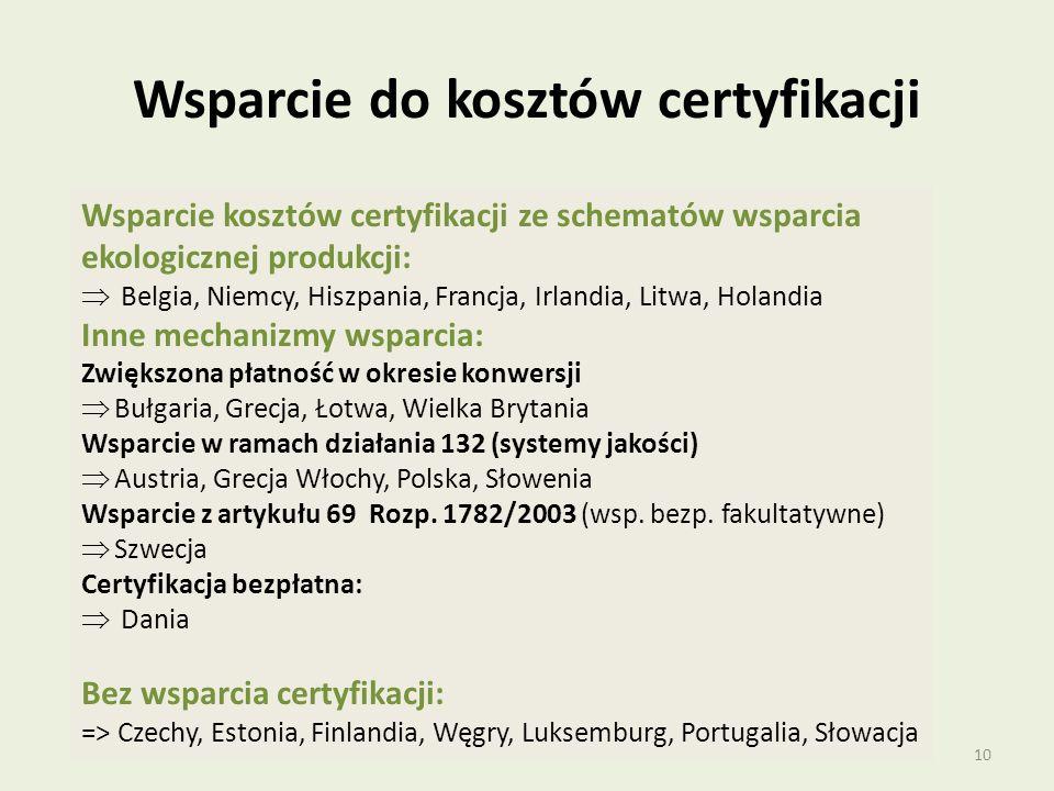 Wsparcie do kosztów certyfikacji
