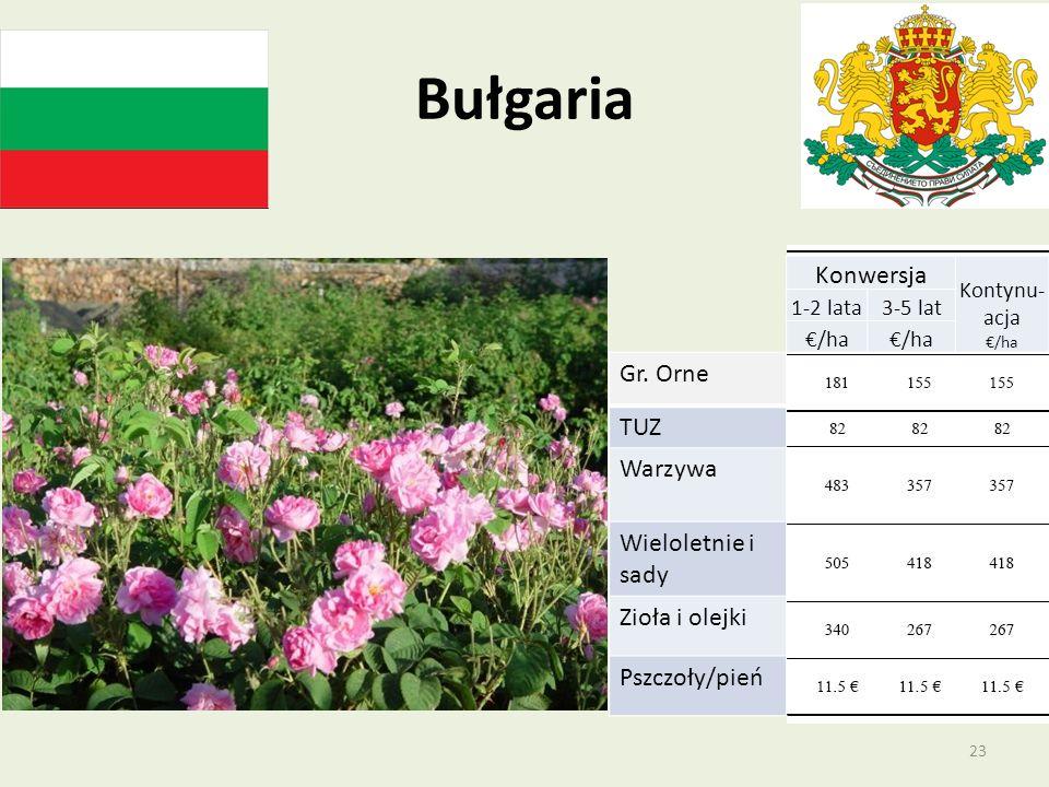Bułgaria Konwersja Gr. Orne TUZ Warzywa Wieloletnie i sady