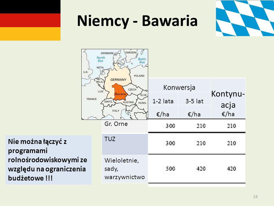 Niemcy - Bawaria Kontynu- acja €/ha Konwersja