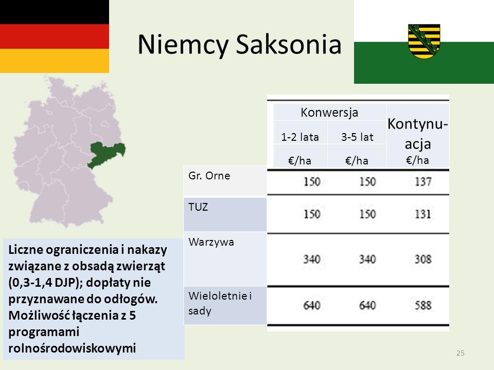 Niemcy Saksonia Kontynu- acja €/ha Konwersja