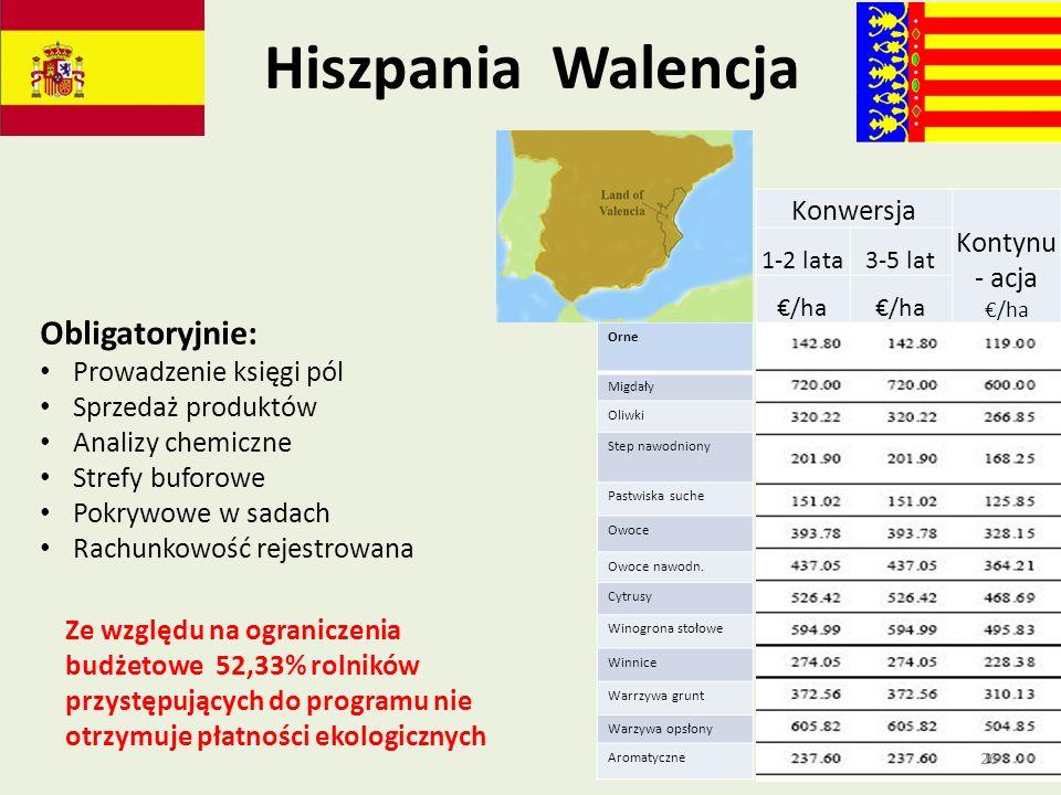 Hiszpania Walencja Obligatoryjnie: Kontynu- acja €/ha Konwersja