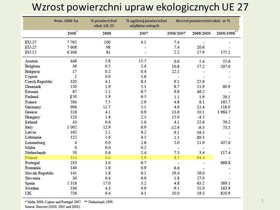 Wzrost powierzchni upraw ekologicznych UE 27