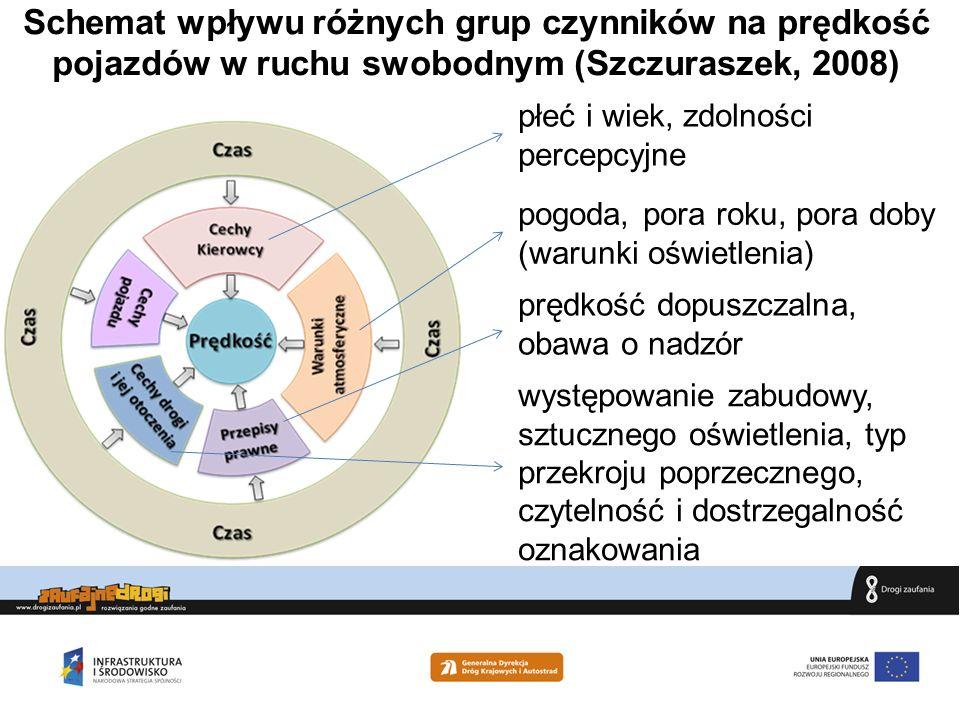 Schemat wpływu różnych grup czynników na prędkość pojazdów w ruchu swobodnym (Szczuraszek, 2008)