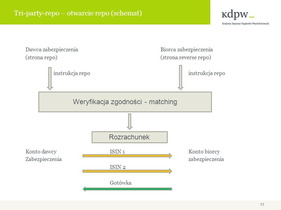Tri-party-repo – otwarcie repo (schemat)