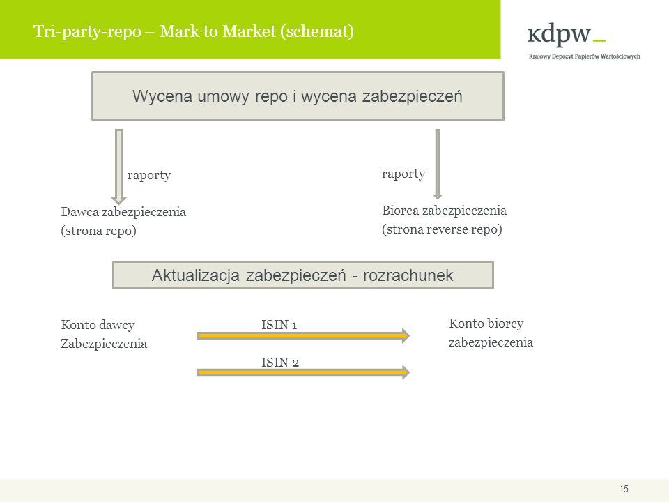 Tri-party-repo – Mark to Market (schemat)