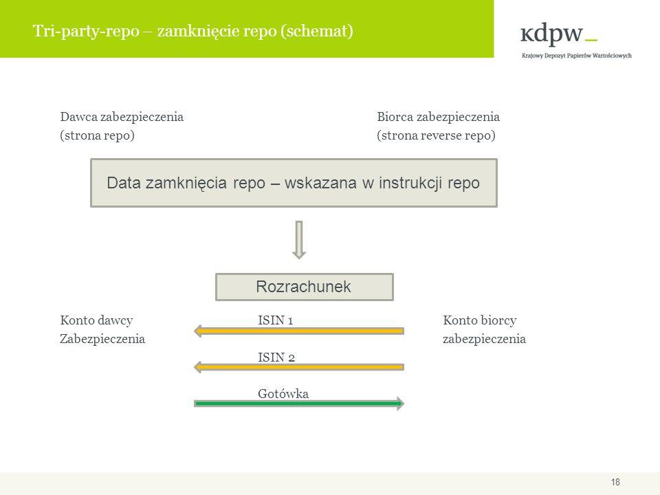 Tri-party-repo – zamknięcie repo (schemat)