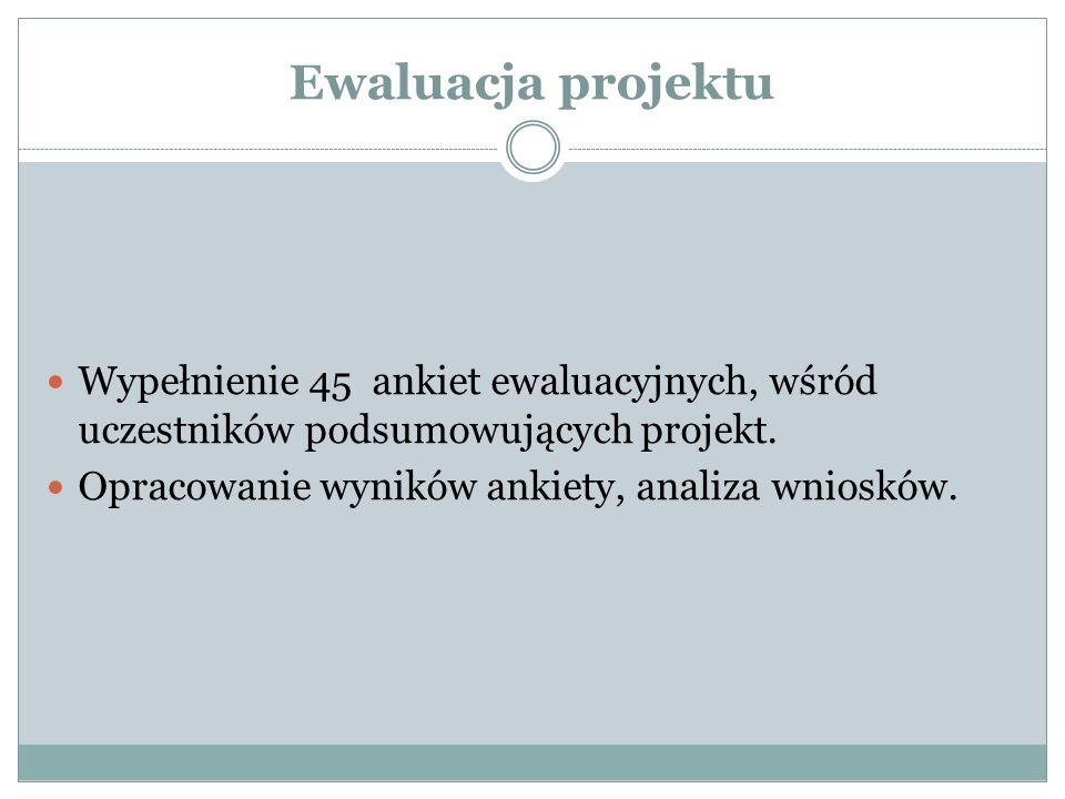 Ewaluacja projektu Wypełnienie 45 ankiet ewaluacyjnych, wśród uczestników podsumowujących projekt.