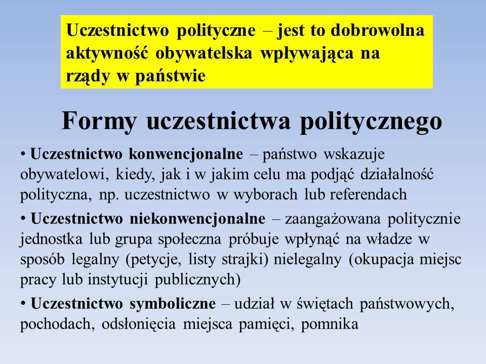 Formy uczestnictwa politycznego