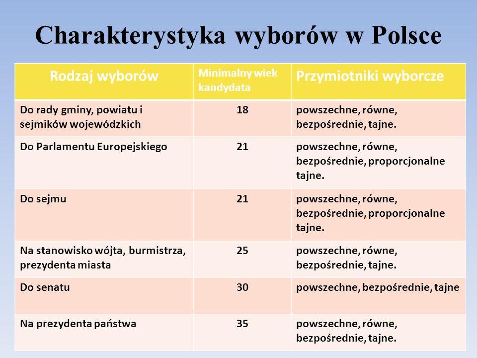 Charakterystyka wyborów w Polsce