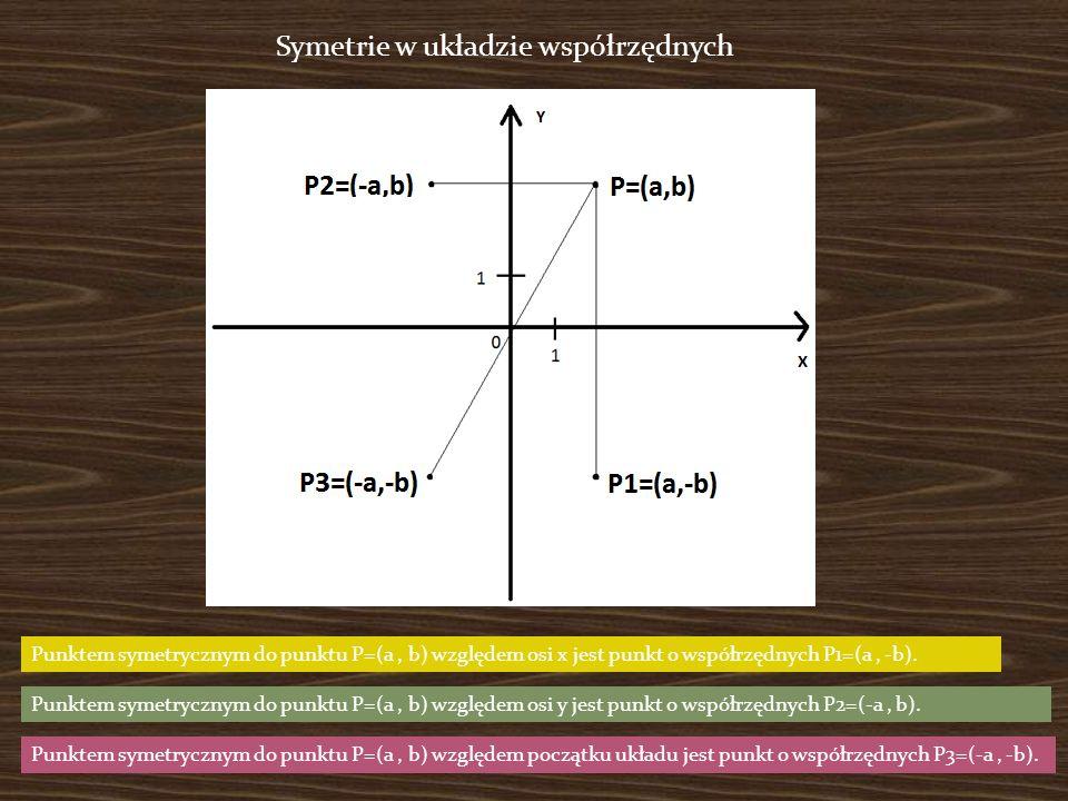 Symetrie w układzie współrzędnych