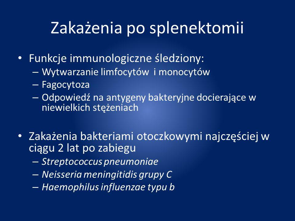 Zakażenia po splenektomii
