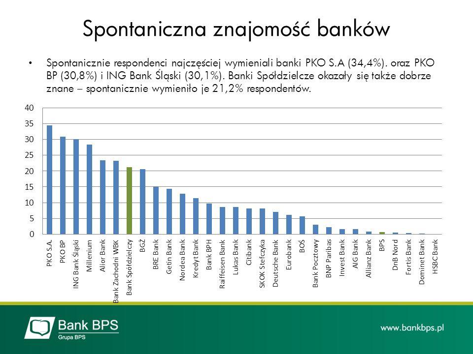 Spontaniczna znajomość banków