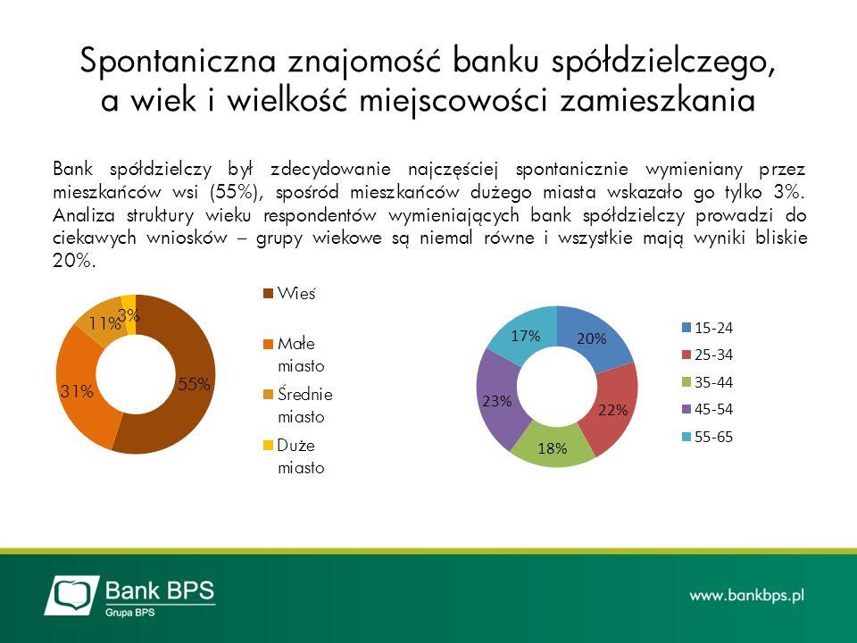 Spontaniczna znajomość banku spółdzielczego, a wiek i wielkość miejscowości zamieszkania
