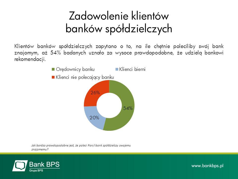 Zadowolenie klientów banków spółdzielczych
