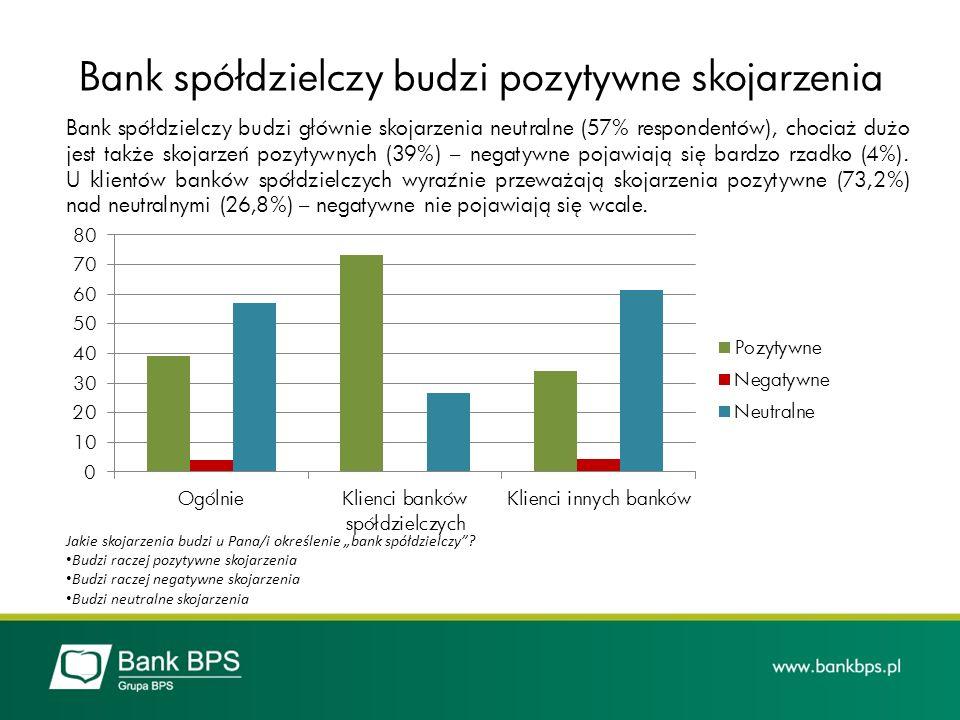 Bank spółdzielczy budzi pozytywne skojarzenia
