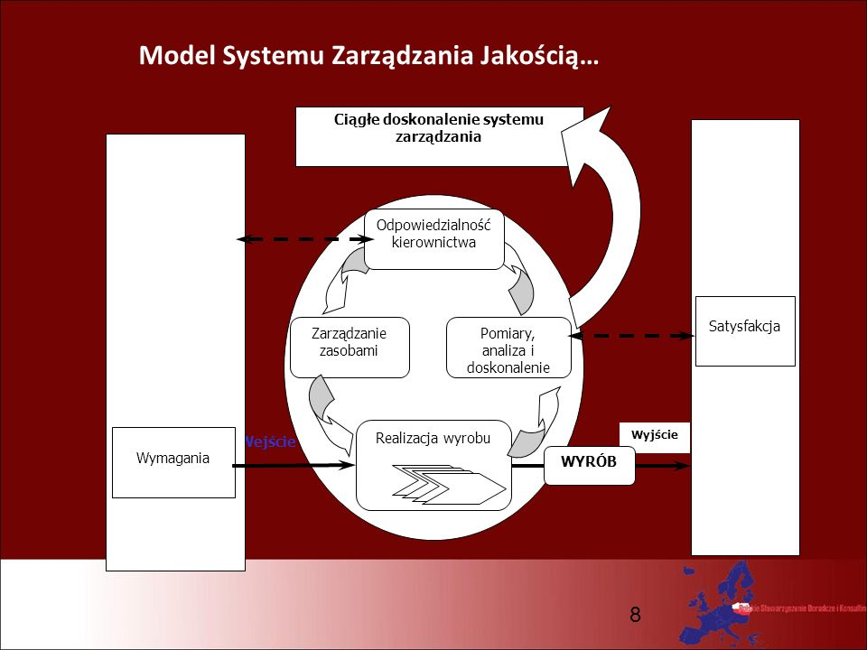 Model Systemu Zarządzania Jakością…