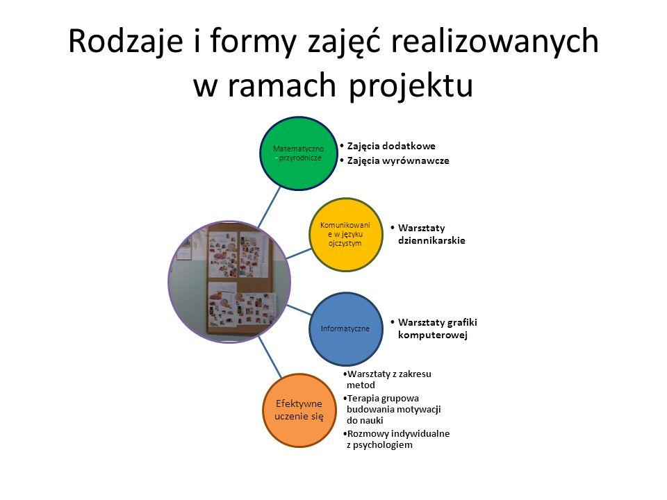 Rodzaje i formy zajęć realizowanych w ramach projektu