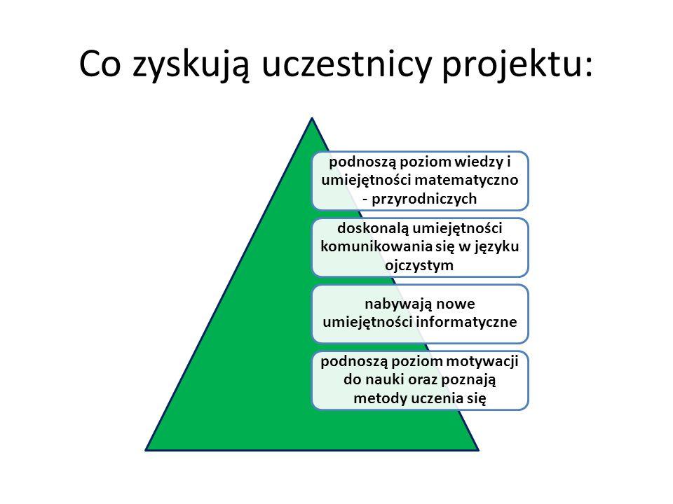 Co zyskują uczestnicy projektu: