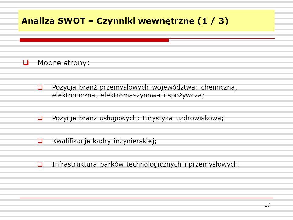 Analiza SWOT – Czynniki wewnętrzne (1 / 3)