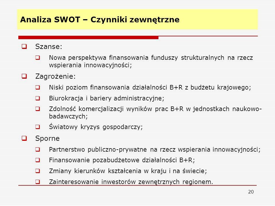 Analiza SWOT – Czynniki zewnętrzne