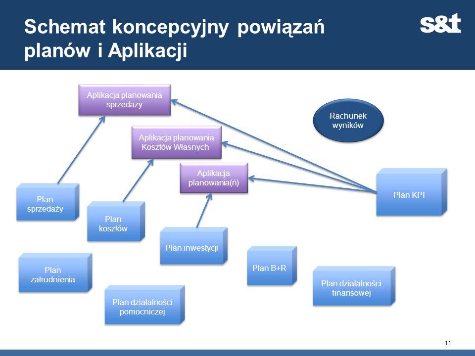 Schemat koncepcyjny powiązań planów i Aplikacji