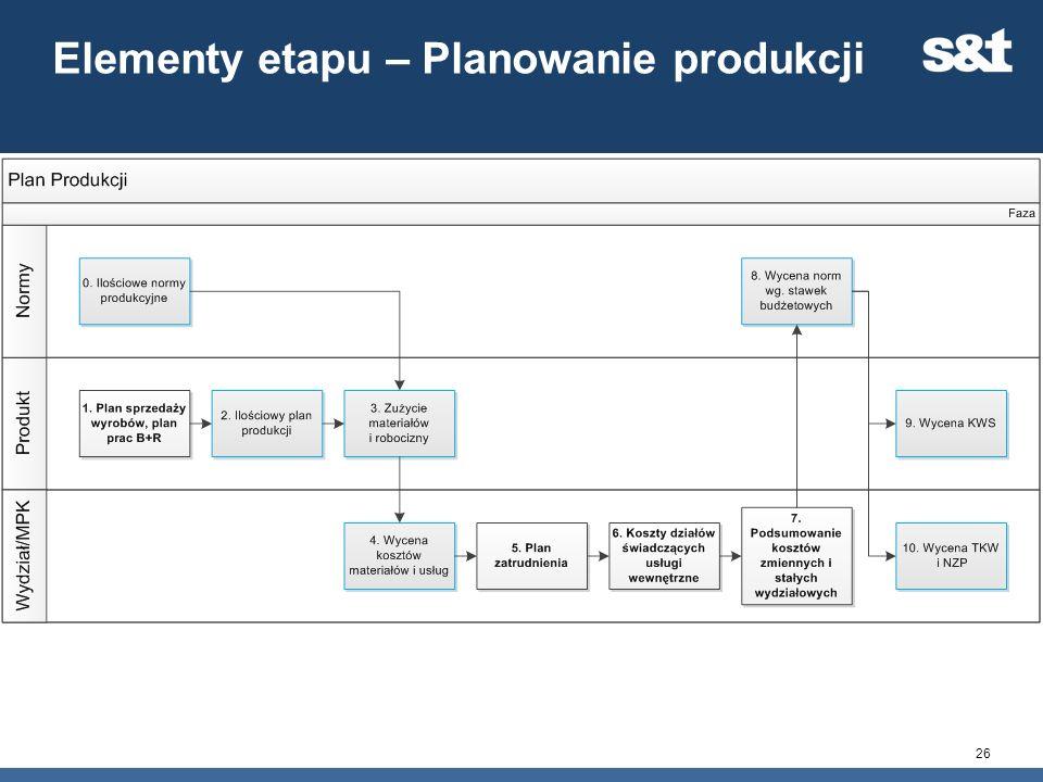 Elementy etapu – Planowanie produkcji