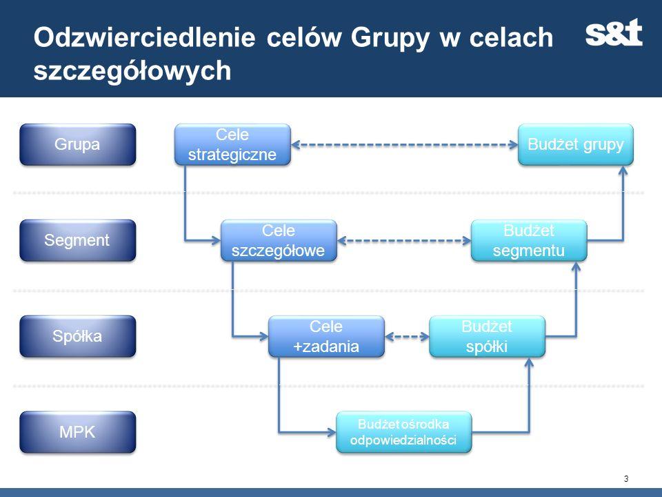 Odzwierciedlenie celów Grupy w celach szczegółowych