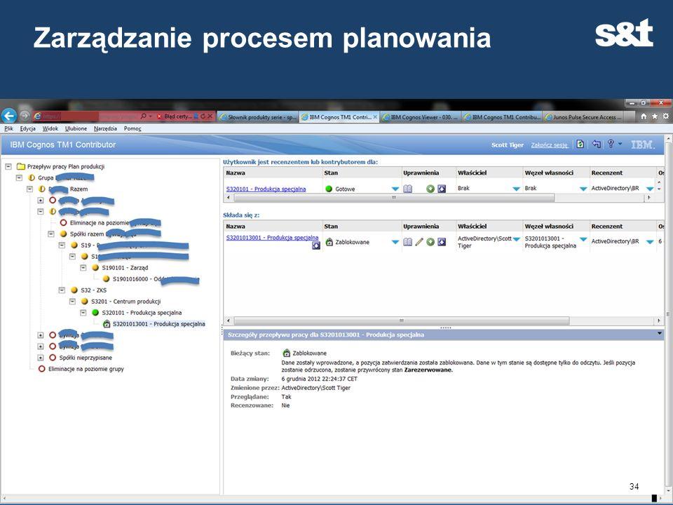 Zarządzanie procesem planowania