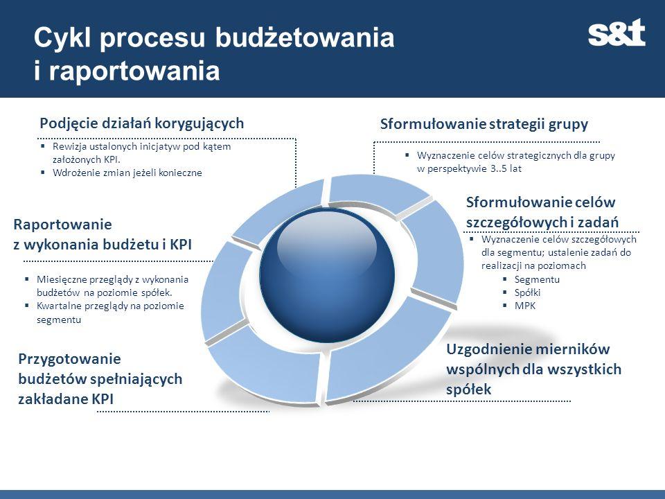 Cykl procesu budżetowania i raportowania