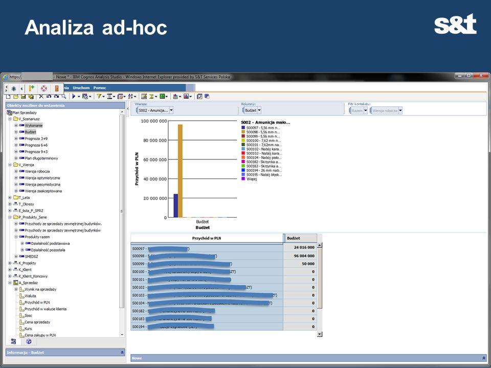 Analiza ad-hoc Mamy szczegółowe dane dotyczące poszczególnych wyrobów