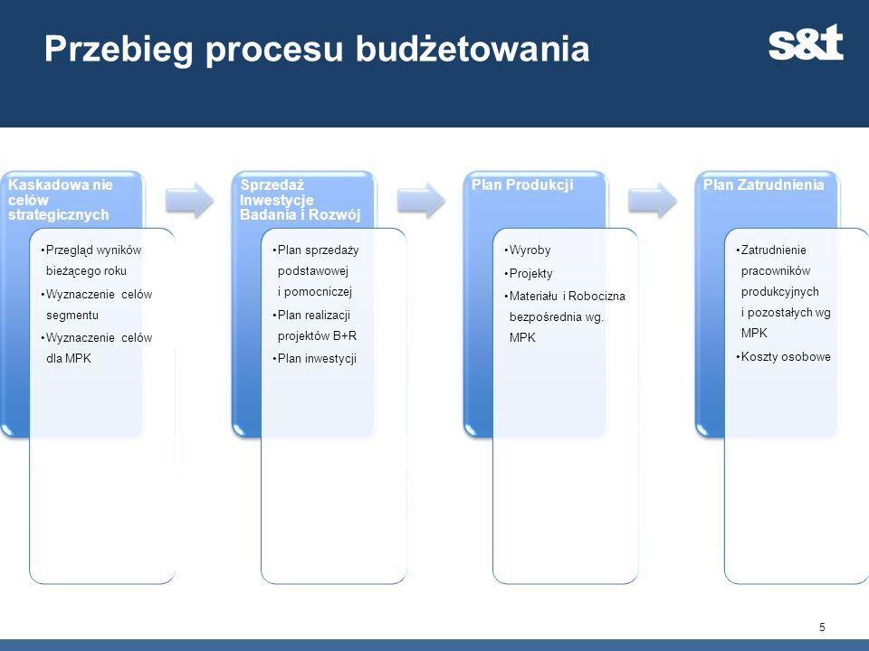 Przebieg procesu budżetowania