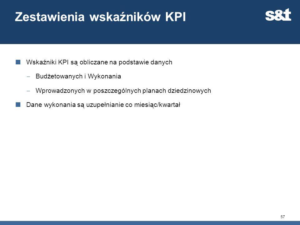 Zestawienia wskaźników KPI