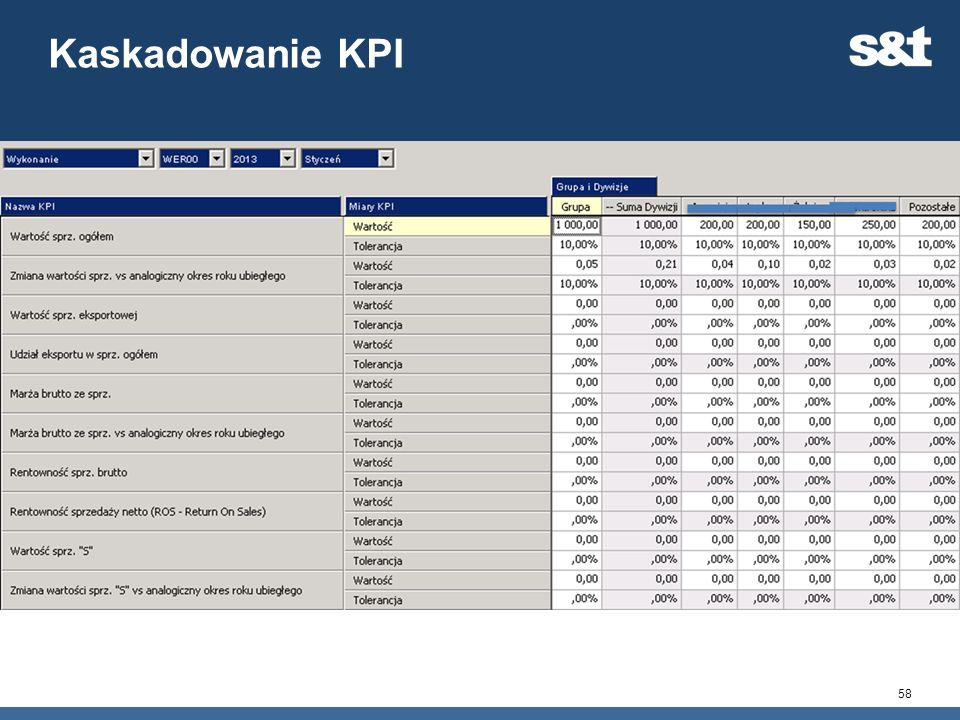 Kaskadowanie KPI