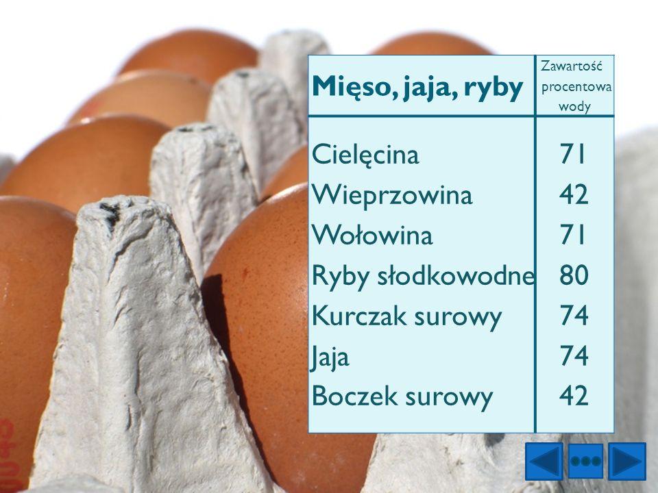 Mięso, jaja, ryby Zawartość procentowa wody. Cielęcina Wieprzowina Wołowina Ryby słodkowodne Kurczak surowy Jaja Boczek surowy.