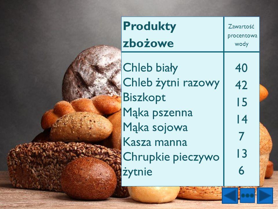 Produkty zbożowe Zawartość procentowa wody. Chleb biały Chleb żytni razowy Biszkopt Mąka pszenna Mąka sojowa Kasza manna Chrupkie pieczywo żytnie.