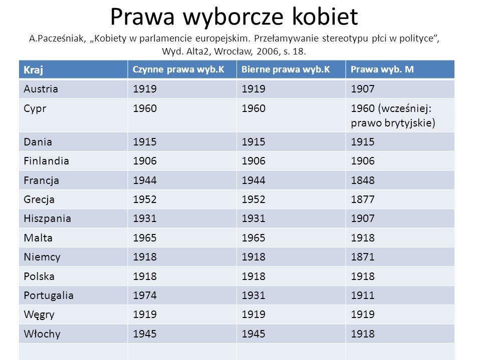 """Prawa wyborcze kobiet A.Pacześniak, """"Kobiety w parlamencie europejskim. Przełamywanie stereotypu płci w polityce , Wyd. Alta2, Wrocław, 2006, s. 18."""