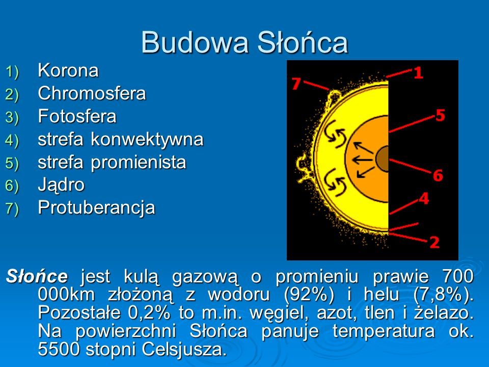 Budowa Słońca Korona Chromosfera Fotosfera strefa konwektywna