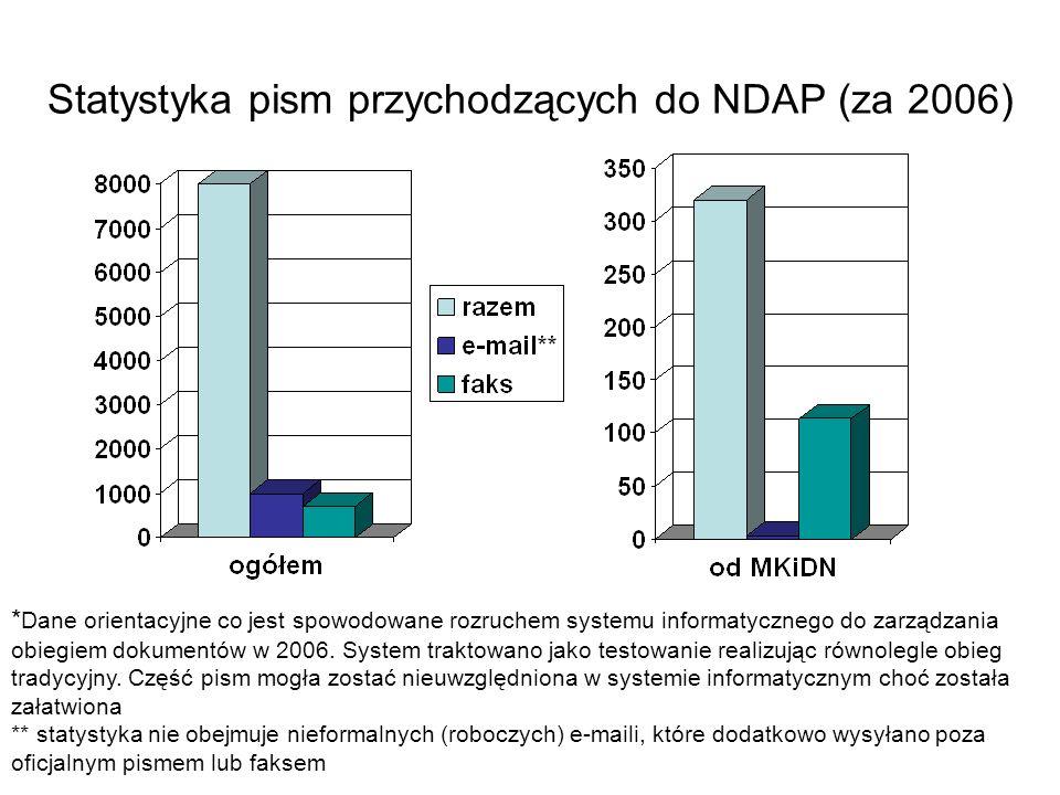 Statystyka pism przychodzących do NDAP (za 2006)