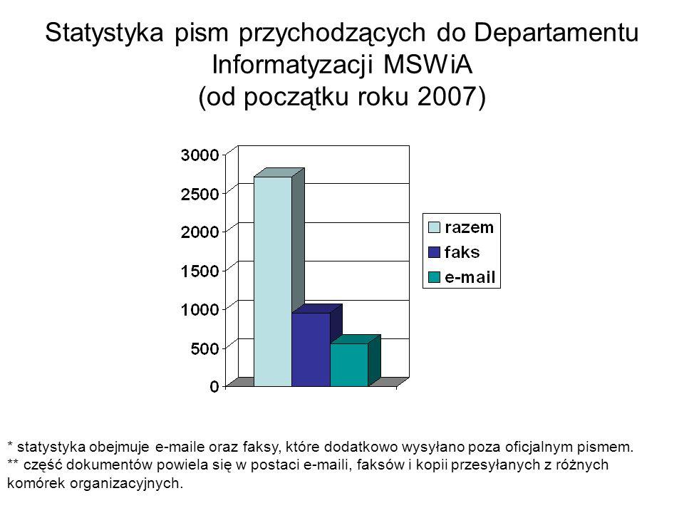 Statystyka pism przychodzących do Departamentu Informatyzacji MSWiA (od początku roku 2007)