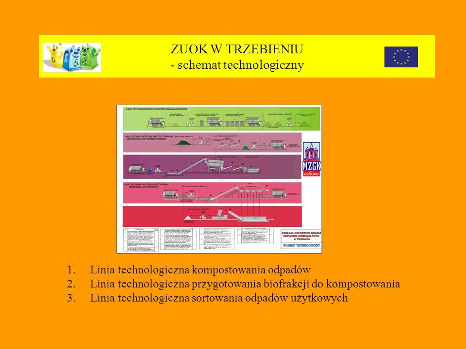 ZUOK W TRZEBIENIU - schemat technologiczny