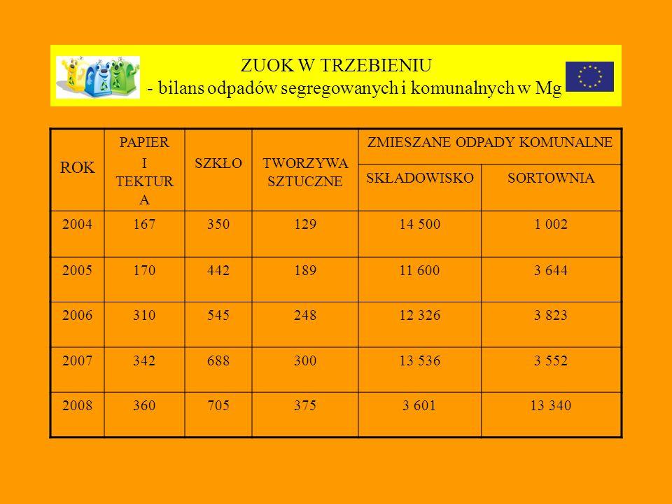 ZUOK W TRZEBIENIU - bilans odpadów segregowanych i komunalnych w Mg