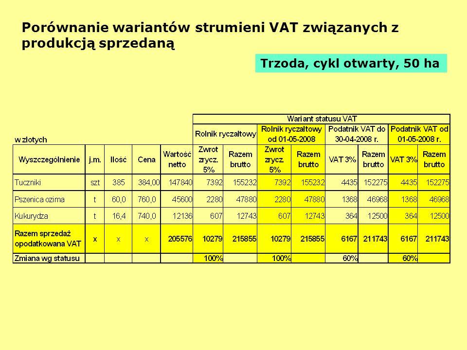 Porównanie wariantów strumieni VAT związanych z produkcją sprzedaną