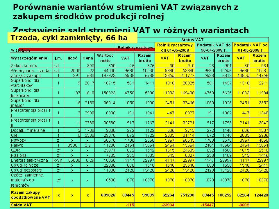 Zestawienie sald strumieni VAT w różnych wariantach