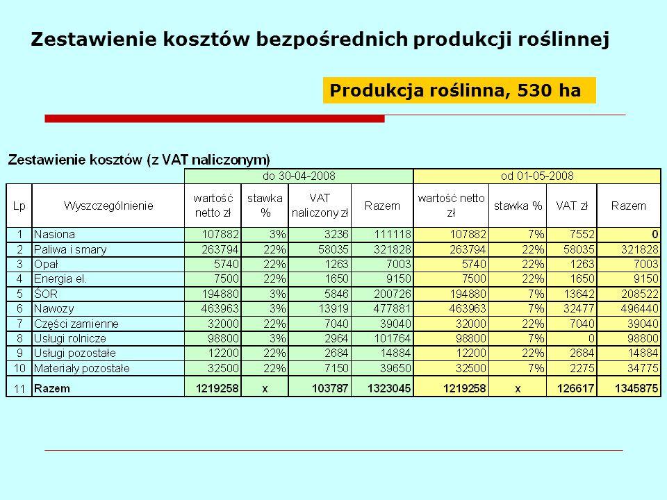 Zestawienie kosztów bezpośrednich produkcji roślinnej