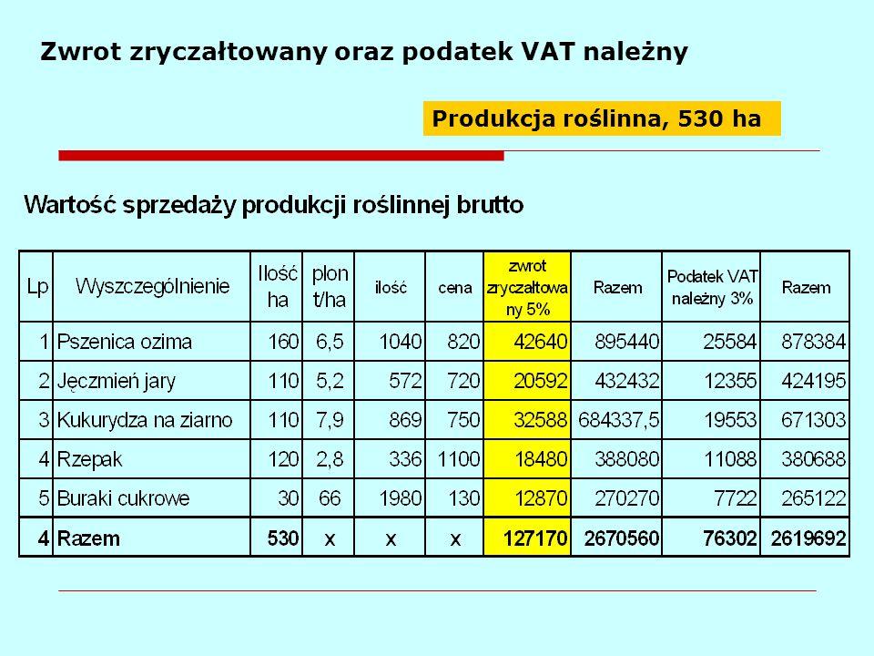 Zwrot zryczałtowany oraz podatek VAT należny