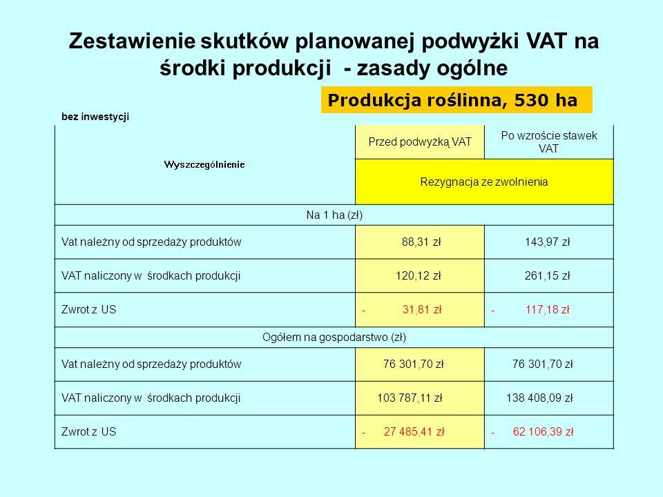 Zestawienie skutków planowanej podwyżki VAT na środki produkcji - zasady ogólne