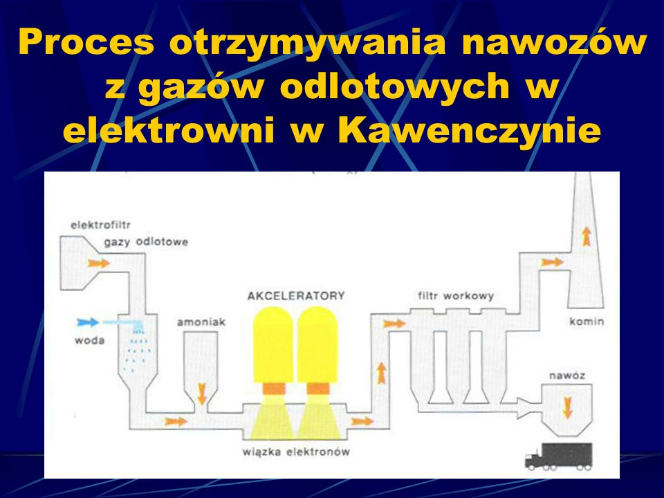Proces otrzymywania nawozów z gazów odlotowych w elektrowni w Kawenczynie