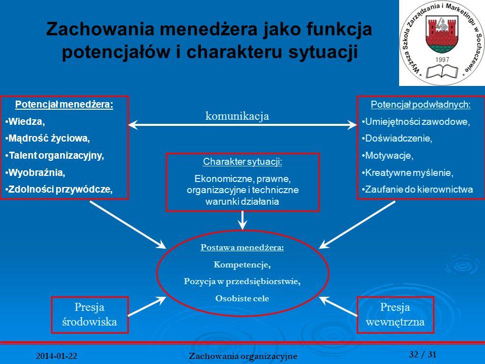 Zachowania menedżera jako funkcja potencjałów i charakteru sytuacji